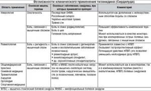Сирдалуд или Мидокалм: какой препарат лучше принимать, можно ли применять одновременно, эффективность, цена, аналоги и отзывы пациентов