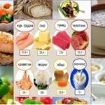 Диета при артрозе суставов: основные задачи и особенности питания при заболевании, список разрешенных и запрещенных продуктов, меню на неделю и рецепты приготовления блюд