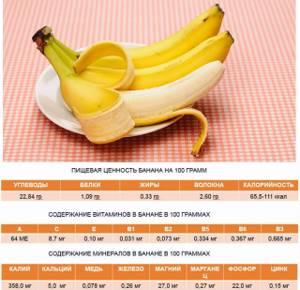 Бананы при подагре: можно ли их есть и в каком количестве, рекомендованная диета на стадии обострения, список других разрешенных и запрещенных продуктов, рекомендации врачей