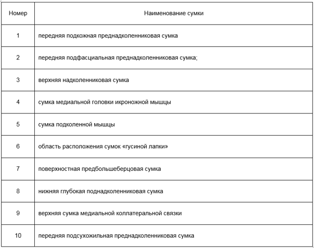 Лечение бурсита гусиной лапки коленного сустава: первая помощь и лекарственные препараты, профилактика патологии и показания для операции, писпользование народных рецептов