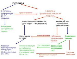 Шейный сколиоз: общее описание болезни и причины развития, формы и опасность болезни, методы лечения и профилактики