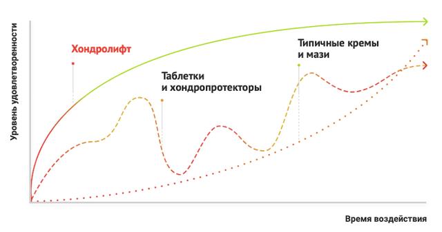 Характеристика препарата Хондролифт и его применение: преимущества и недостатки, состав и принцип действия средства, показания и противопоказания для использования