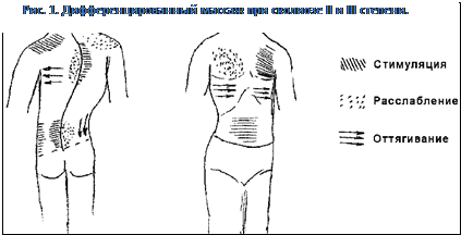 Массаж при сколиозе позвоночника 1, 2, 3, 4 степени: виды и формы массажных процедур, польза и вред, правила проведения сеанса и противопоказания