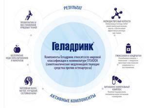 Геладринк плюс: фармакологическое действие и принцип работы, показания и противопоказания к применению, дозировка и побочные эффекты